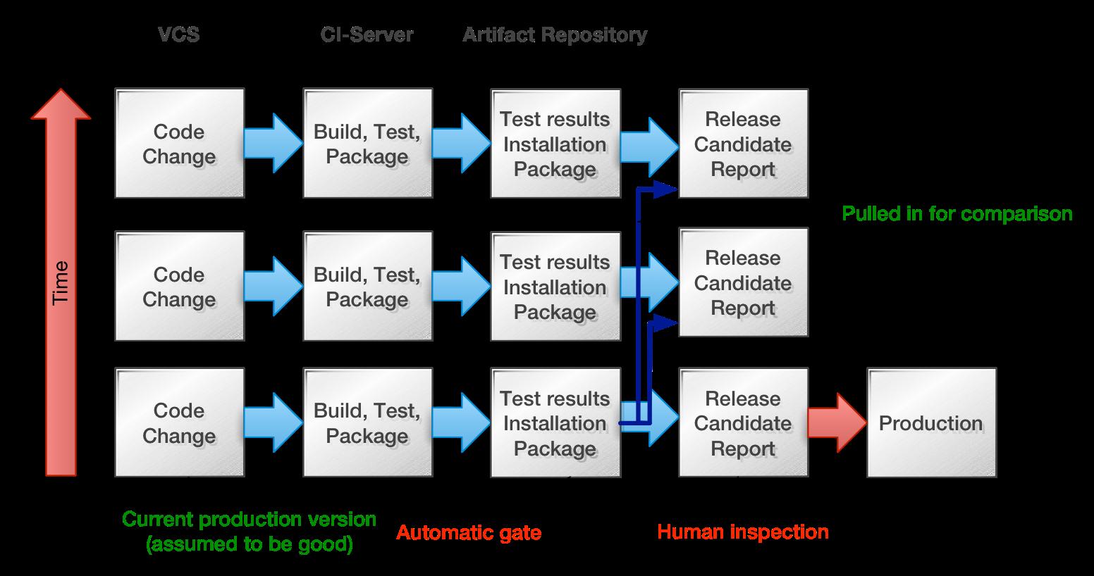 ci-release-report